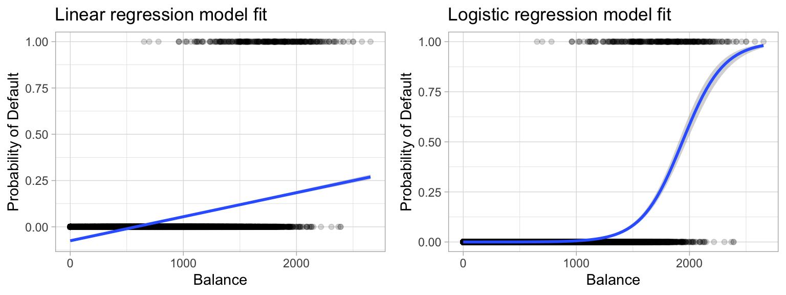 r glm predict binary options